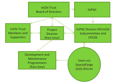 Links between IUPAC and the InChI Trust